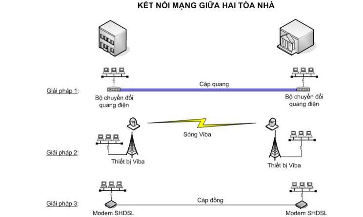 Tìm hiểu giải pháp lắp đặt hệ thống mạng LAN Cáp quang, GIẢI PHÁP MẠNG LAN CÁP QUANG
