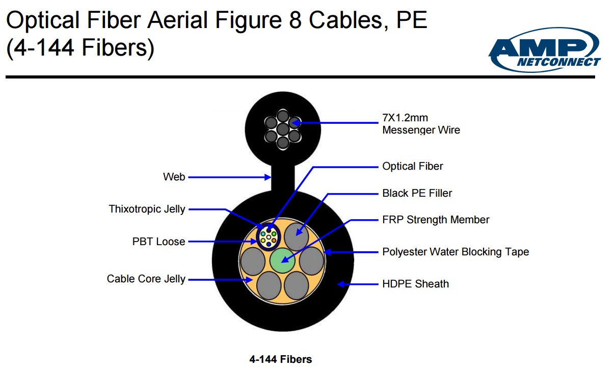 Cáp quang AMP Single mode 4 core (4 sợi) | AMP Fiber Optic Cable