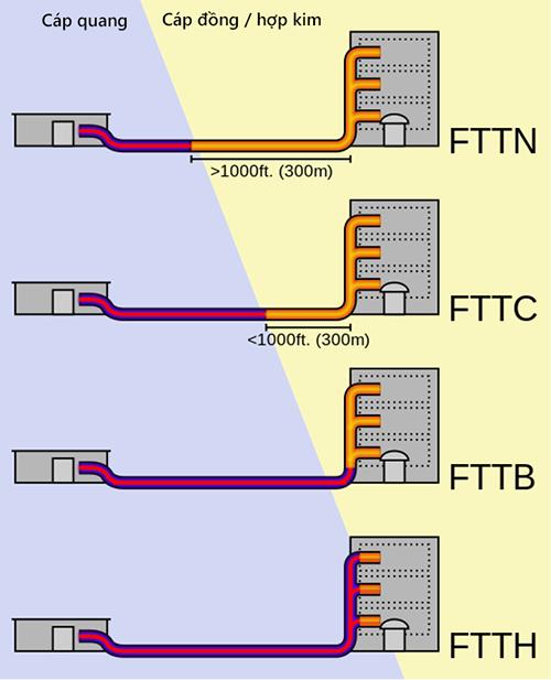 Nhận biết cáp quang FTTH và FTTB, các loại hình internet cáp quang phổ biến ở Việt Nam