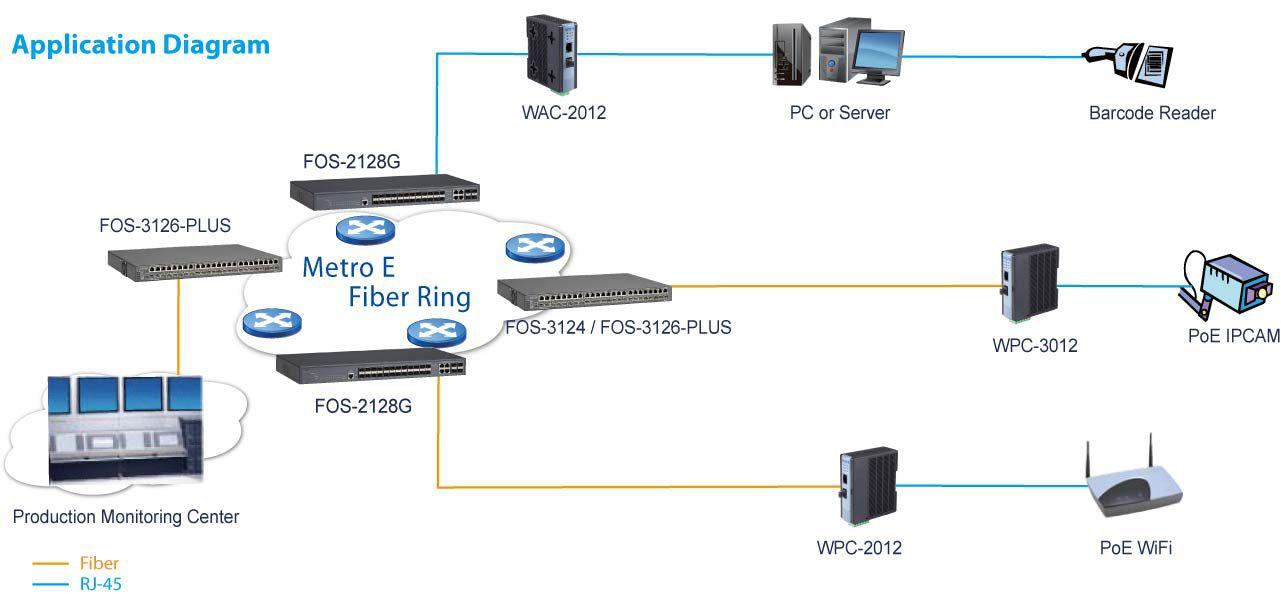 Để thiết lập một mạng LAN cáp quang cần những thiết bị gì