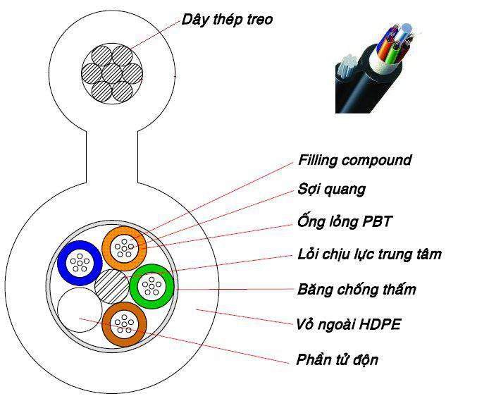 Cáp quang thuê bao 2 FO (cáp FTTH) | Cáp quang singlemode 2 FO/2 sợi