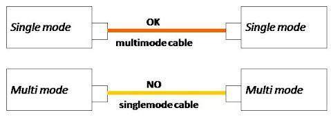 Dùng converter quang với cáp quang single mode và cáp quang multi mode