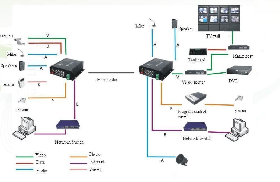 Giải pháp lắp đặt hệ thống camera sử dụng đường truyền cáp quang