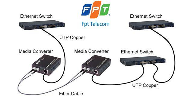 lan quang noi bo Giải pháp lắp đặt hệ thống mạng cáp quang nội bộ   LAN Quang