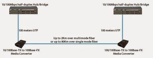 Một bộ chuyển đổi quang điện chuyển đổi tín hiệu chạy trên mạng cáp đồng sang tín hiệu chạy trên mạng cáp quang mà không cần phải thay đổi toàn bộ hệ thống mạng. Dựa trên chức năng này