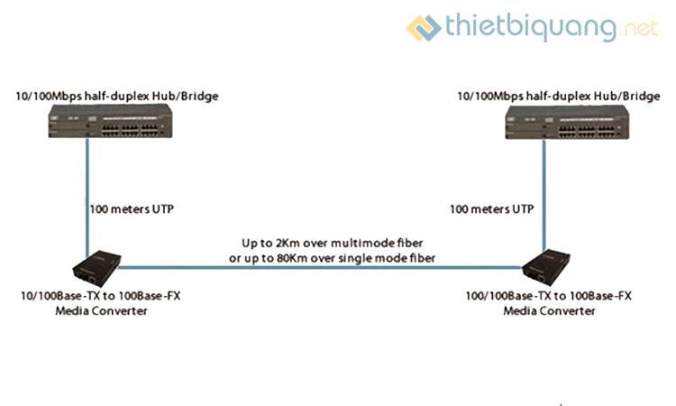 Nguyên lý hoạt động của media converter quang